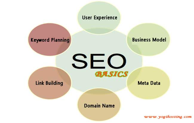 seo basics in optimizing your website