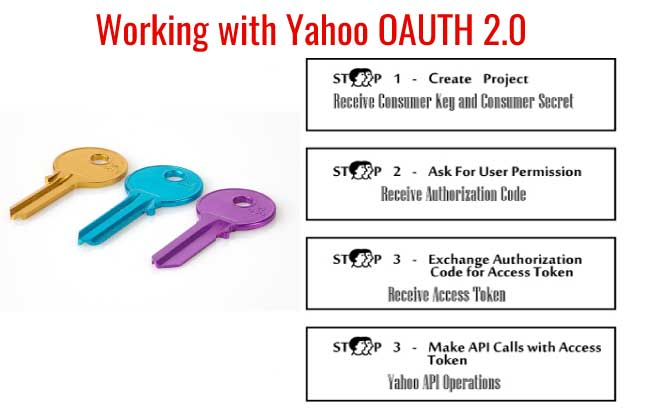 Implementing Yahoo OAuth 2.0 in CSharp and Asp.Net