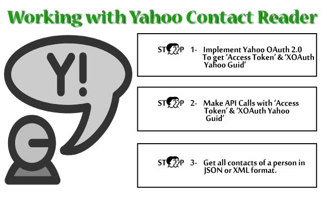 yahoo contact reader