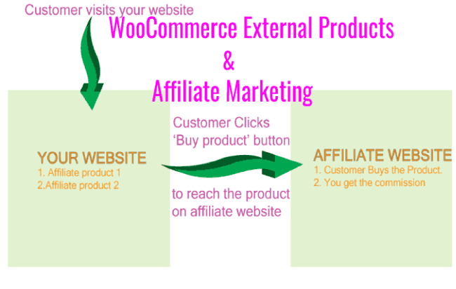 woocommerce external products