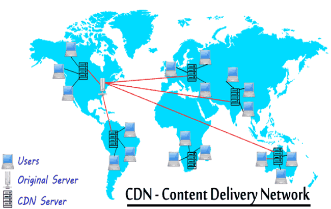 What is CDN (Content Delivery Network) and How does it Works ?