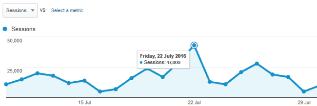 google analytics daily traffic report