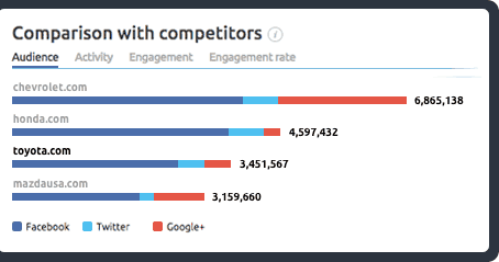semrush competitor social media report