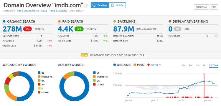 semrush imdb analytics