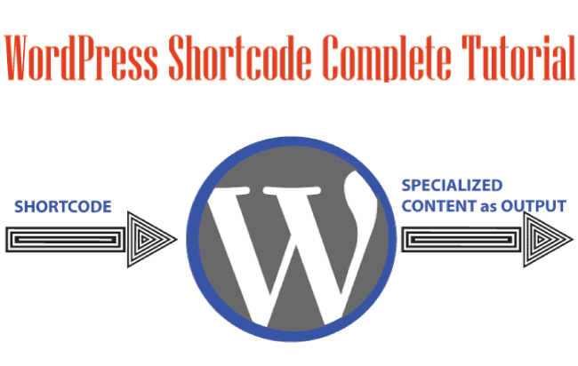 How to Create and use WordPress Shortcode