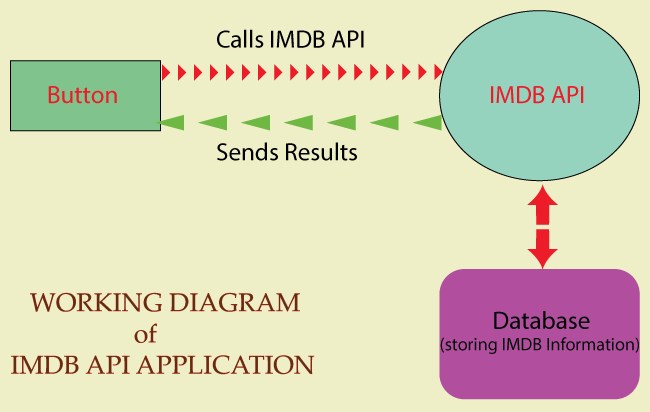 IMDB API Application Diagram
