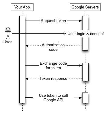 Google OAuth 2.0 Structure