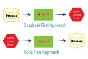 EF Core approaches