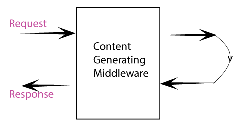 content generating middleware
