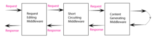 request editing middleware
