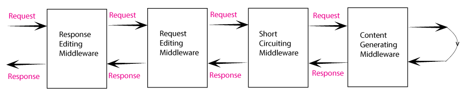 response editing middleware