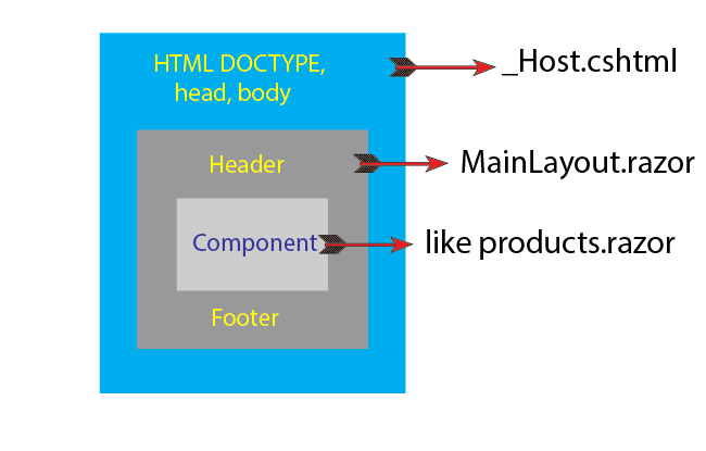 blazor page structure