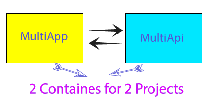 multi containers docker compose
