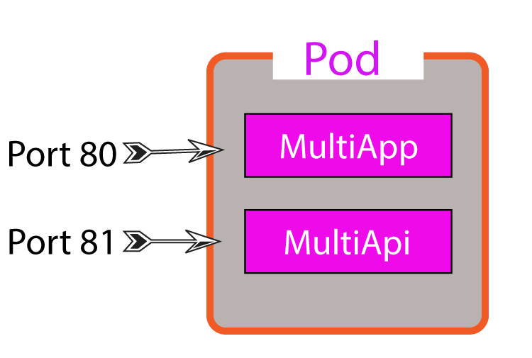 single pod containing multiple containers